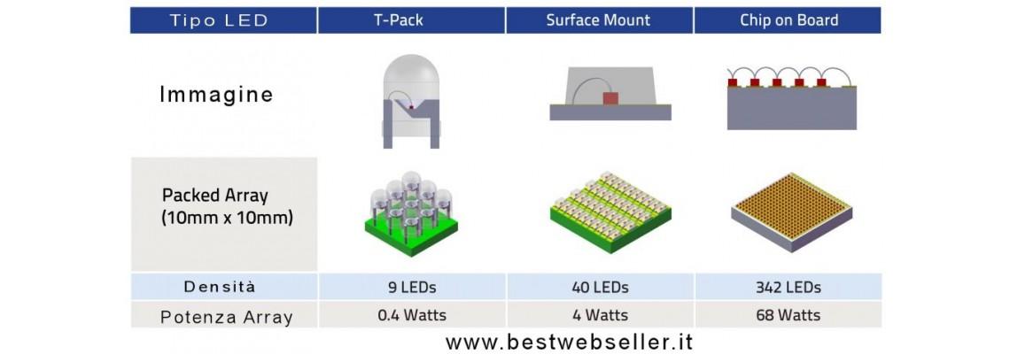 LED COB chip on board - cos'è e come è fatto